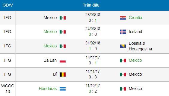 Soi kèo World Hàn Quốc vs Mexico, 19h00 ngày 23/06 – Vòng bảng F 2